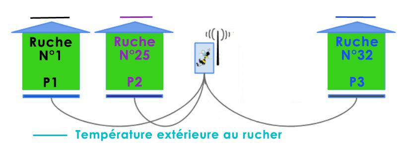 Rucher BioMerieux Grenoble